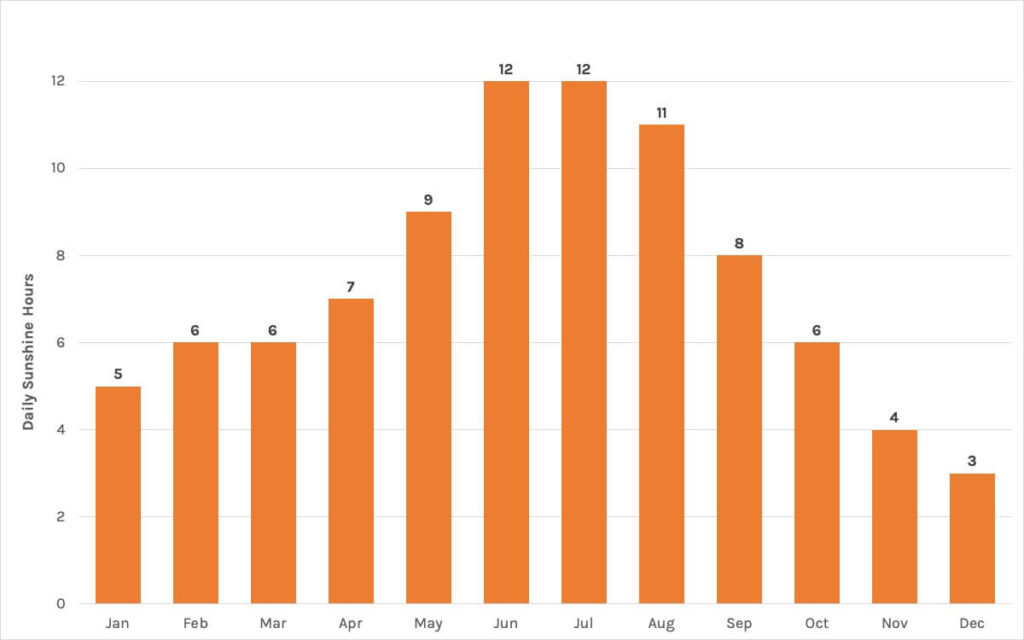 Chart of daily sunshine hours in Greek islands by month
