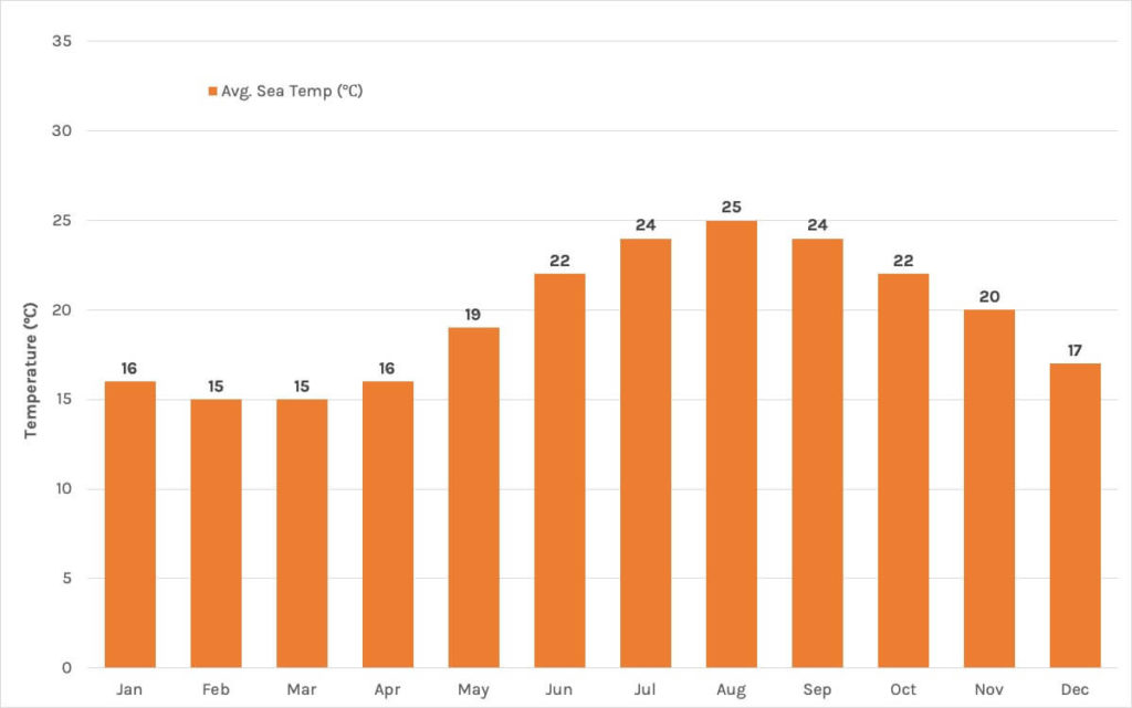 Chart of average sea temperatures in Greek islands by month